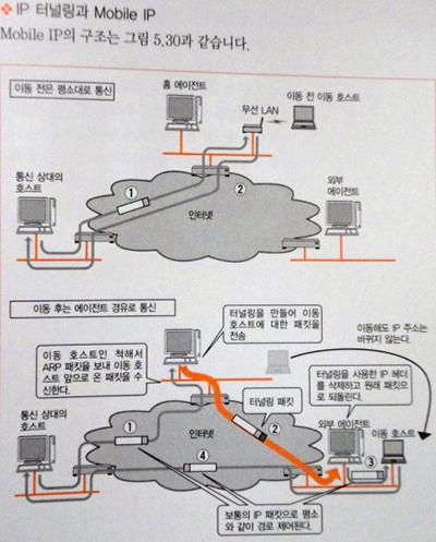 マスタリングTCP/IP入門編第5版(韓国語版中身)